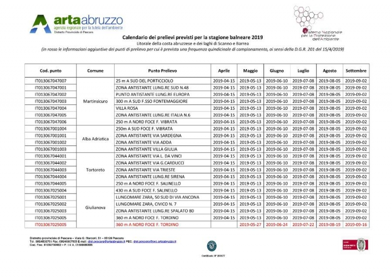 Calendario Regionale Abruzzo.Calendario Prelievi Arta Abruzzo Mare Laghi Balneabilita