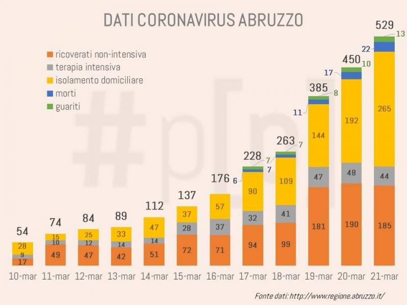 grafici-coronavirus-abruzzo-21-marzo-1