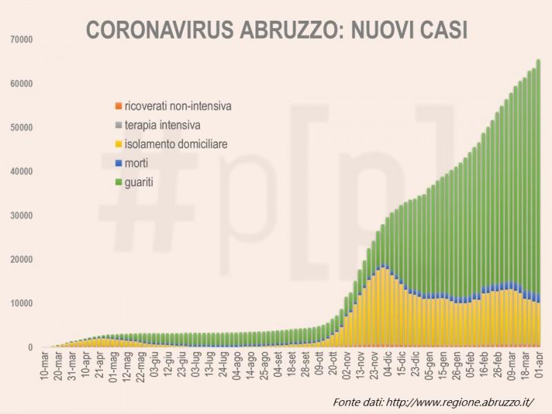 grafici-coronavirus-abruzzo-1-aprile-1