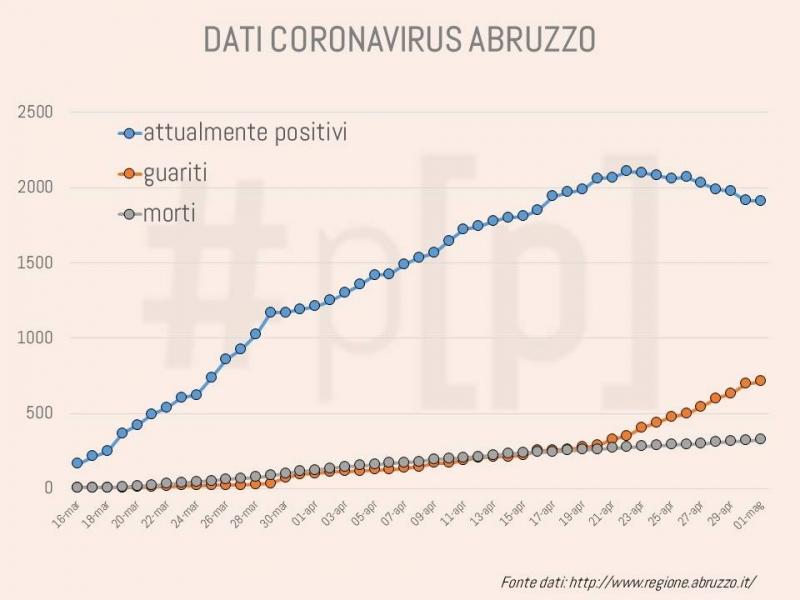 grafici-coronavirus-abruzzo-1-maggio-1