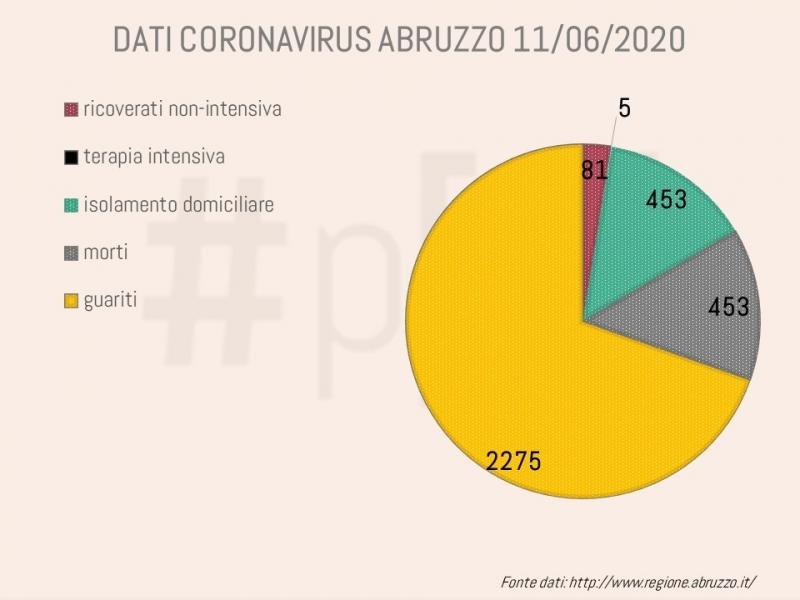 grafici-coronavirus-abruzzo-11-giugno-1