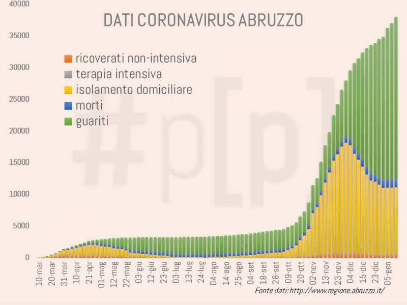 grafici-coronavirus-abruzzo-12-gennaio-2