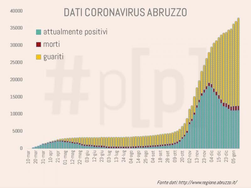 grafici-coronavirus-abruzzo-12-gennaio-6