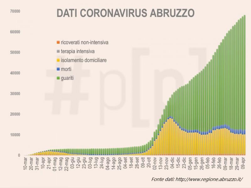 grafici-coronavirus-abruzzo-13-aprile-1
