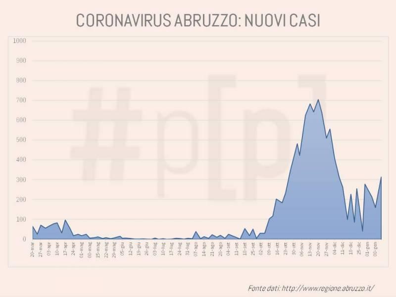 grafici-coronavirus-abruzzo-13-gennaio-6