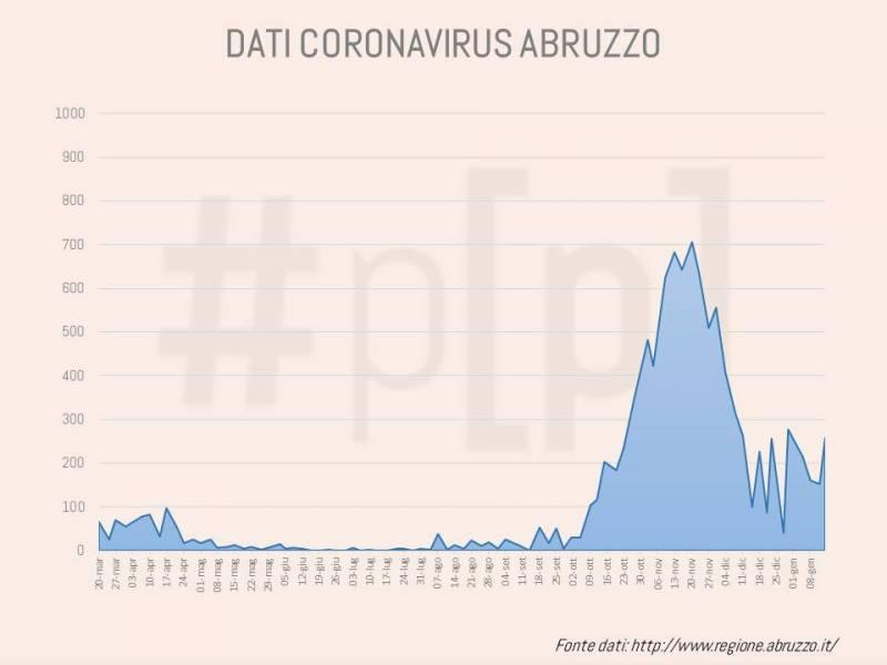 grafici-coronavirus-abruzzo-14-gennaio-1