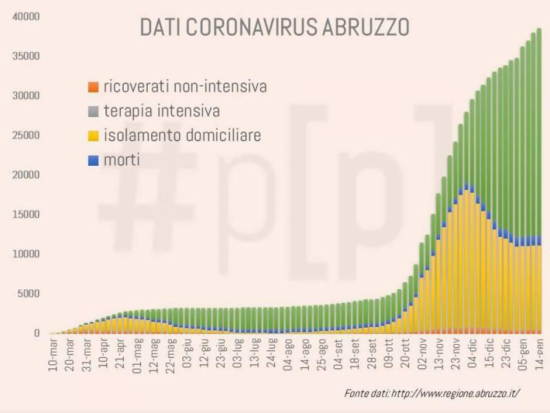 grafici-coronavirus-abruzzo-14-gennaio-2