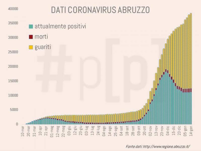 grafici-coronavirus-abruzzo-14-gennaio-6