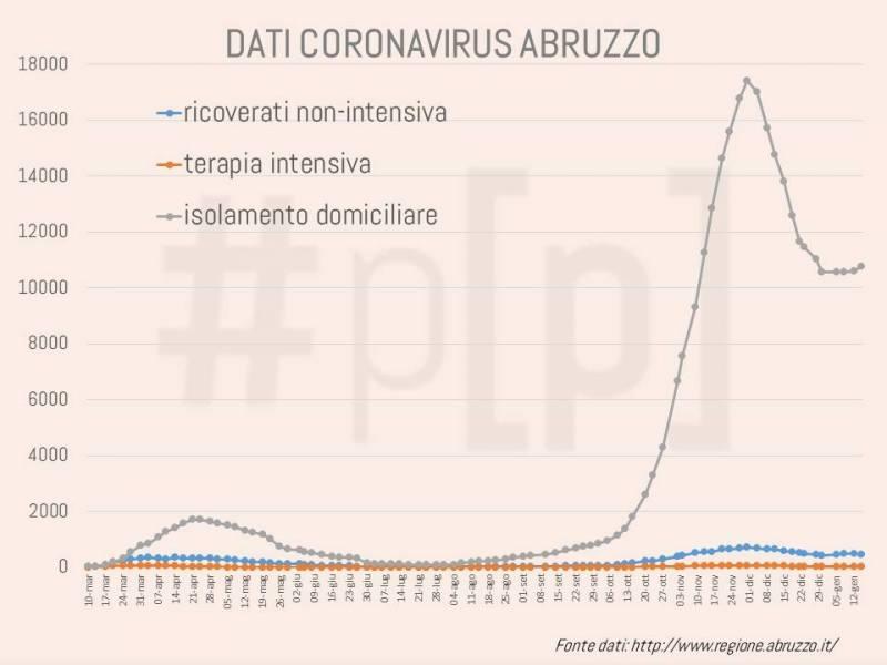 grafici-coronavirus-abruzzo-15-gennaio-1