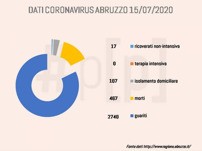 grafici-coronavirus-abruzzo-15-luglio-1