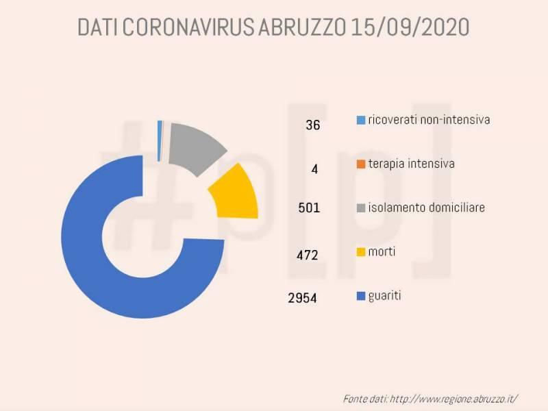 grafici-coronavirus-abruzzo-15-settembre-1