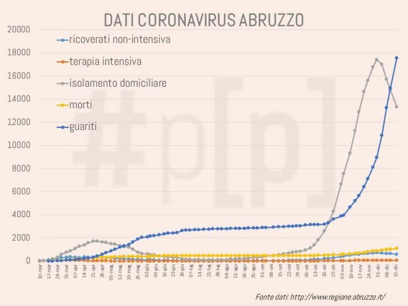 grafici-coronavirus-abruzzo-16-dicembre-1