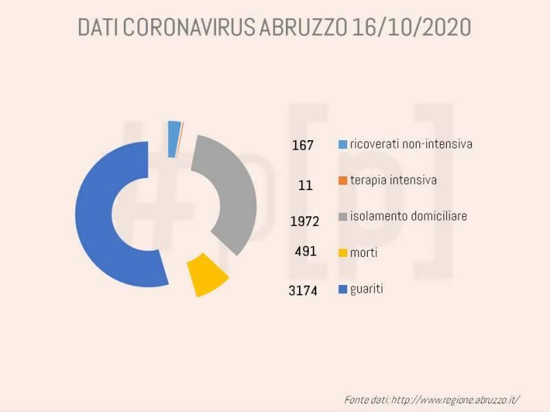 grafici-coronavirus-abruzzo-16-ottobre-1