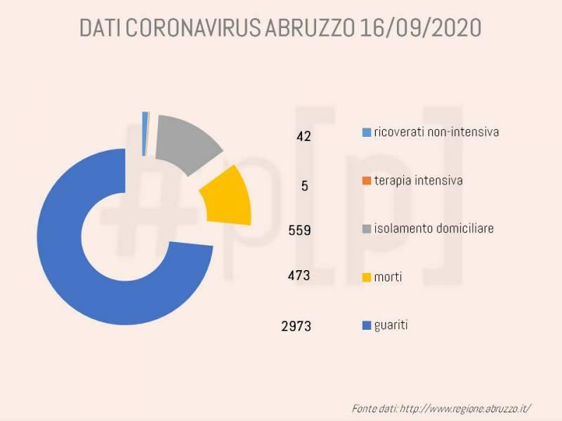 grafici-coronavirus-abruzzo-16-settembre-1