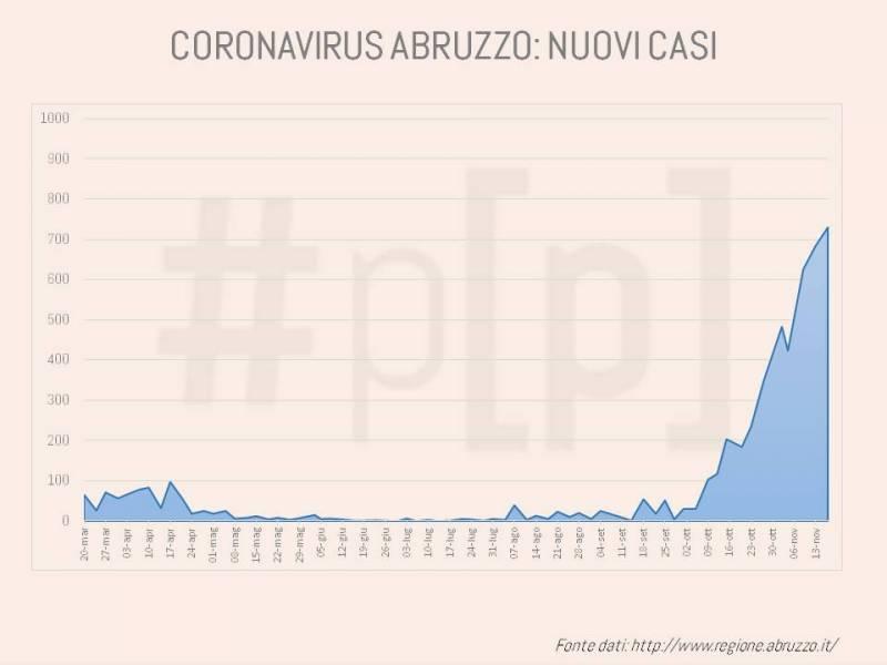 grafici-coronavirus-abruzzo-17-novembre-1