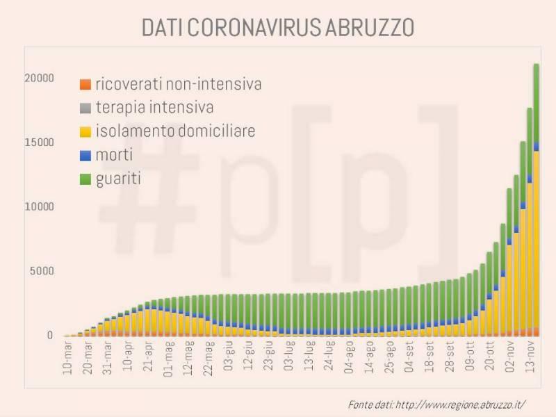 grafici-coronavirus-abruzzo-18-novembre-1