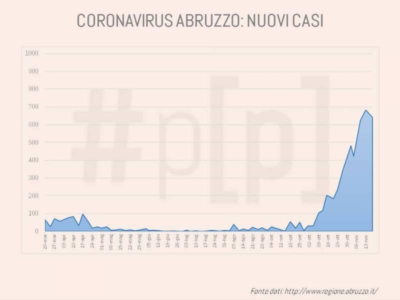 grafici-coronavirus-abruzzo-18-novembre-6