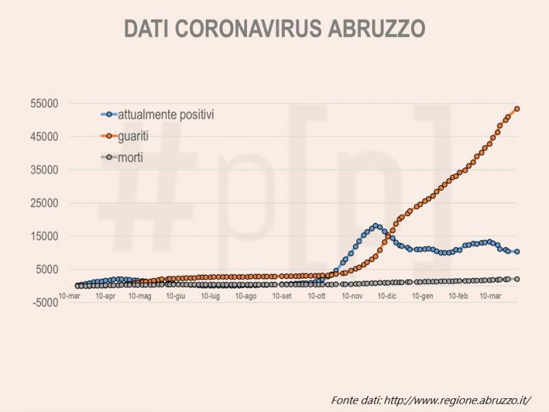 grafici-coronavirus-abruzzo-2-aprile-1