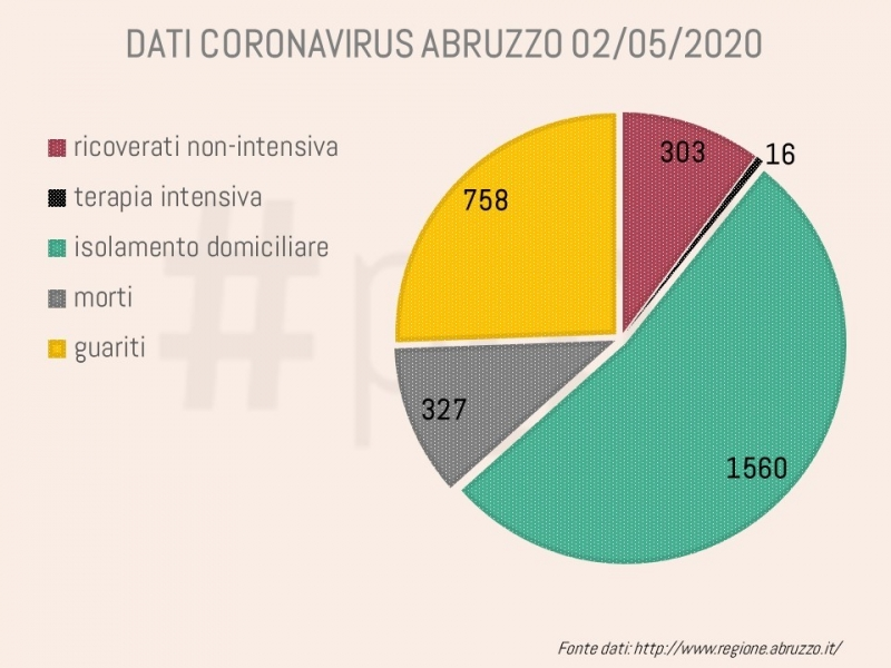 grafici-coronavirus-abruzzo-2-maggio-1