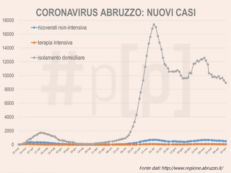 grafici-coronavirus-abruzzo-20-aprile-1
