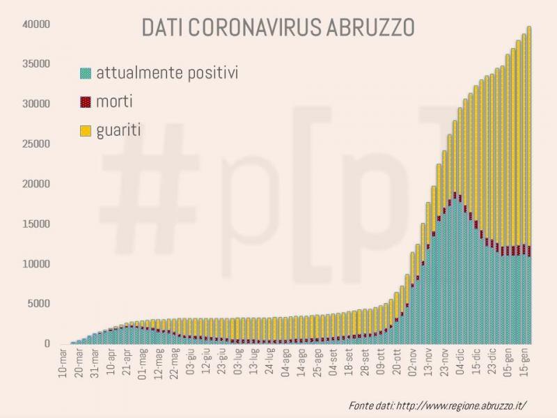 grafici-coronavirus-abruzzo-20-gennaio-1
