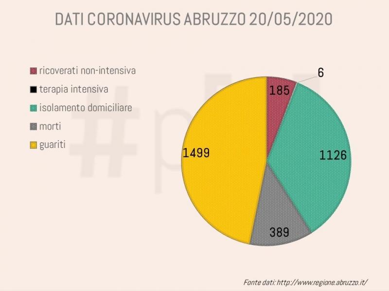 grafici-coronavirus-abruzzo-20-maggio-1