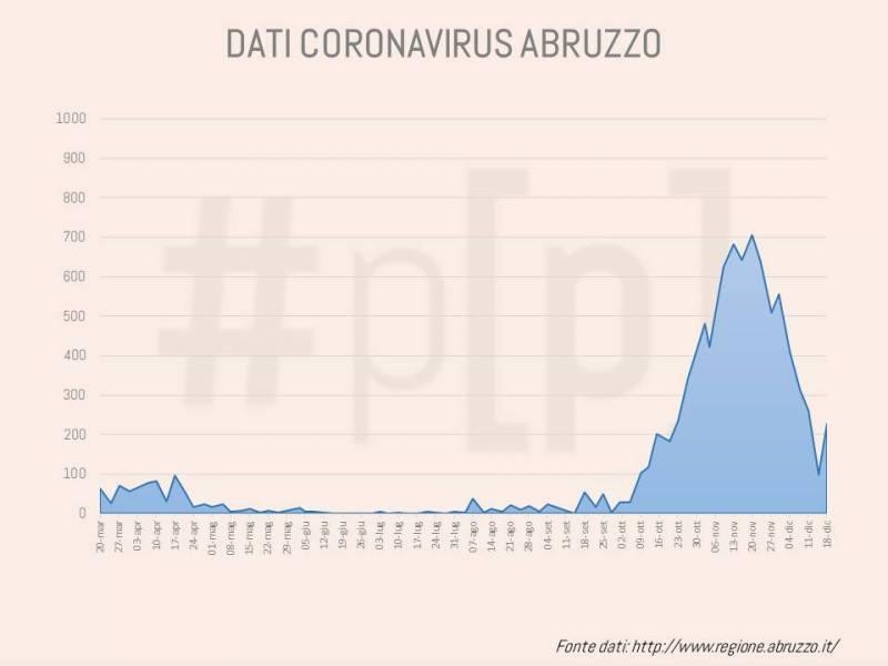 grafici-coronavirus-abruzzo-21-dicembre-2