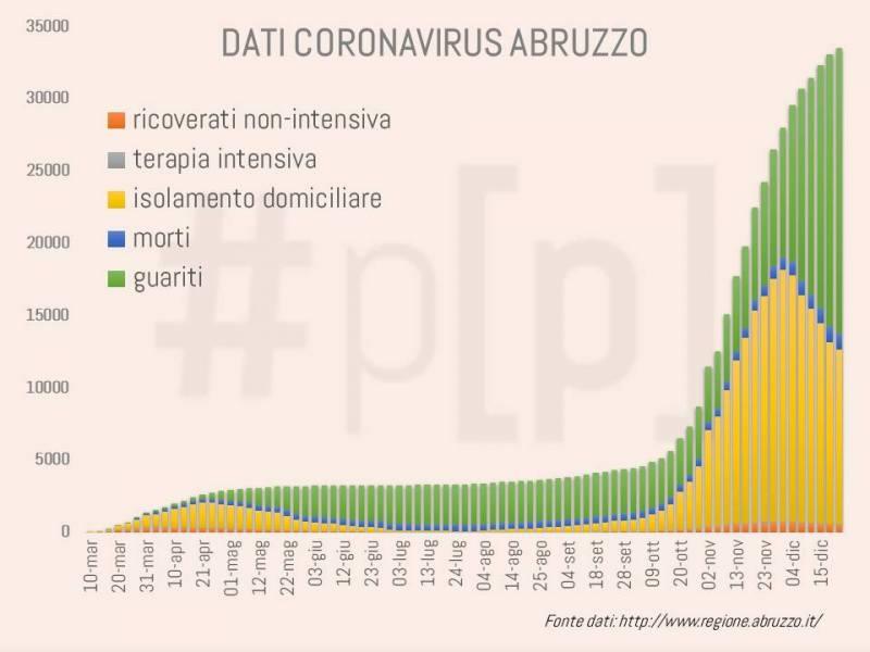 grafici-coronavirus-abruzzo-21-dicembre-6