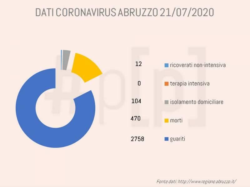 grafici-coronavirus-abruzzo-21-luglio-1