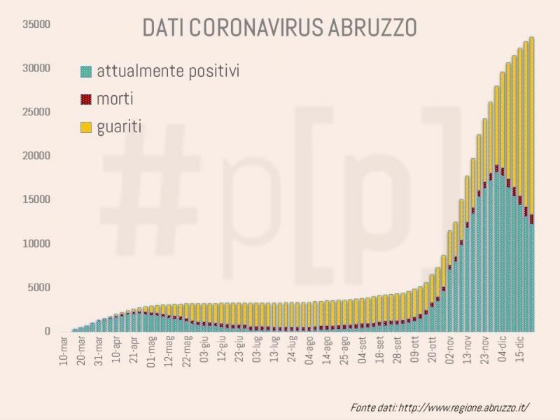 grafici-coronavirus-abruzzo-22-dicembre-2