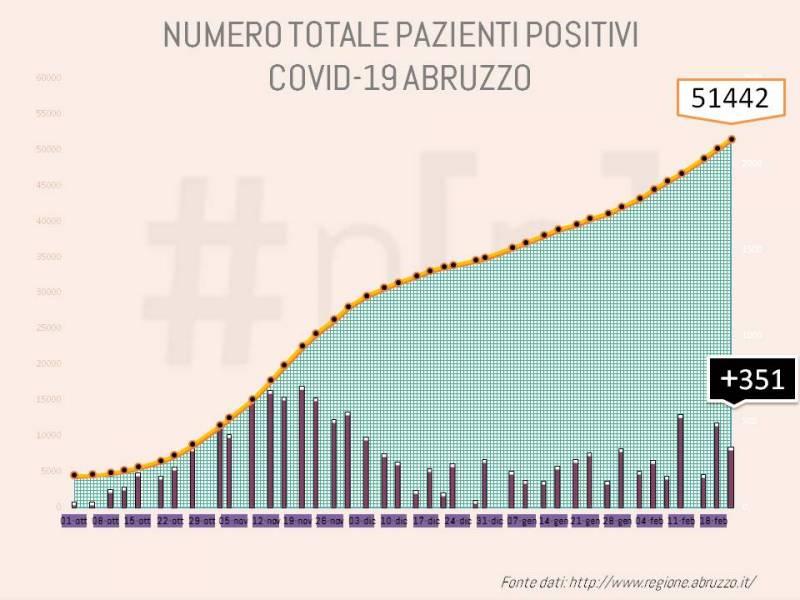 grafici-coronavirus-abruzzo-22-febbraio-1