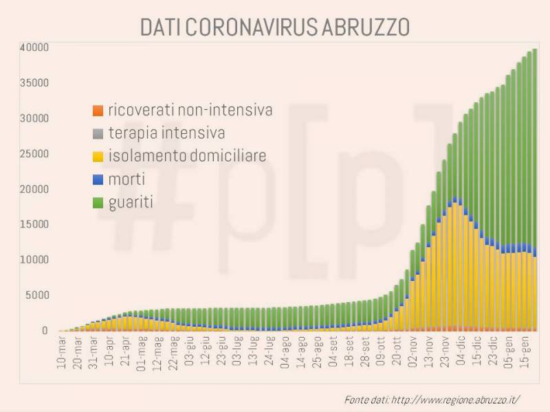 grafici-coronavirus-abruzzo-22-gennaio-2