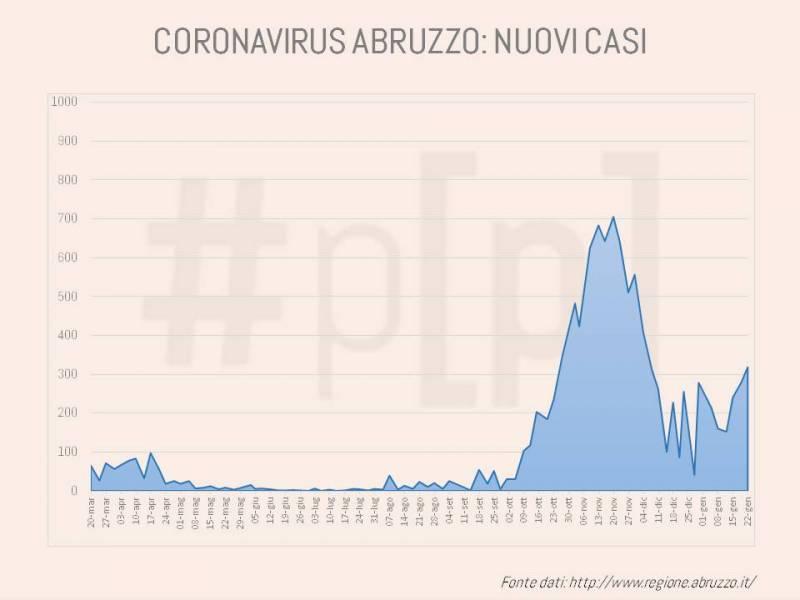 grafici-coronavirus-abruzzo-22-gennaio-6