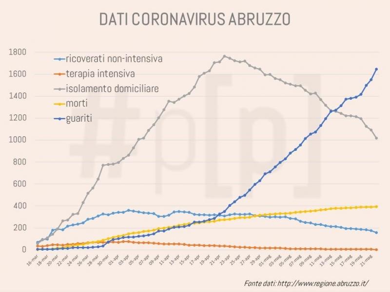 grafici-coronavirus-abruzzo-22-maggio-1
