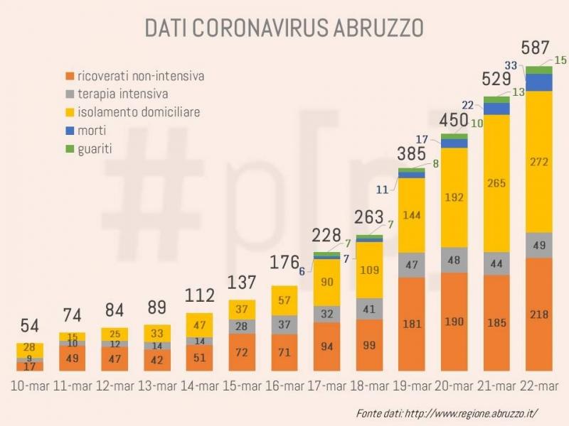 grafici-coronavirus-abruzzo-22-marzo-2