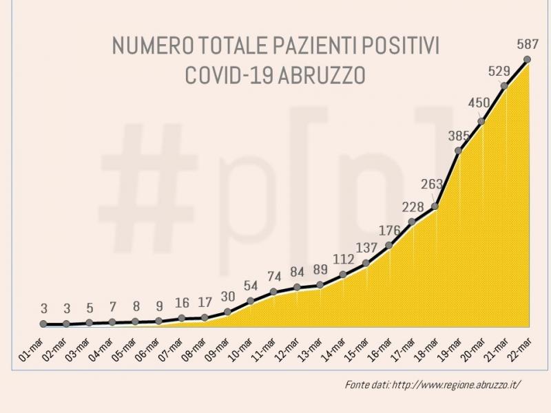 grafici-coronavirus-abruzzo-22-marzo-3