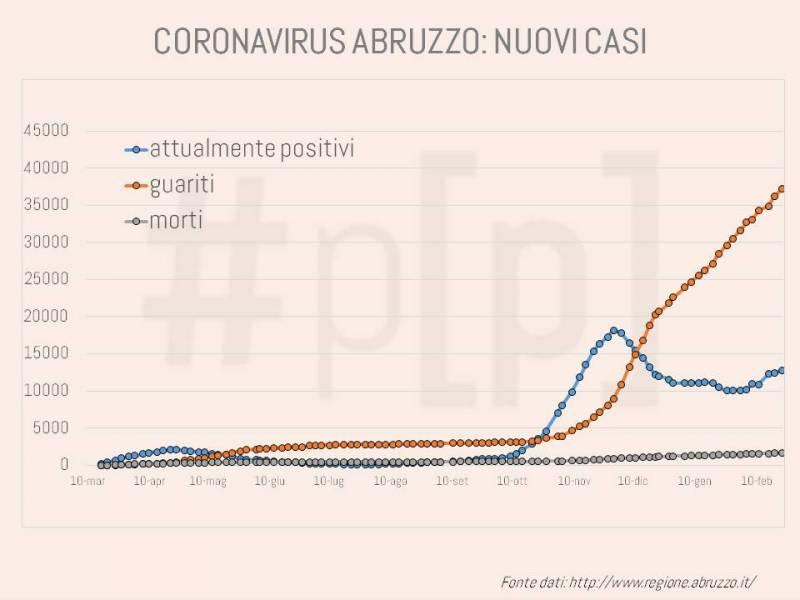 grafici-coronavirus-abruzzo-23-febbraio-1