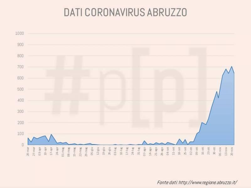 grafici-coronavirus-abruzzo-23-novembre-1