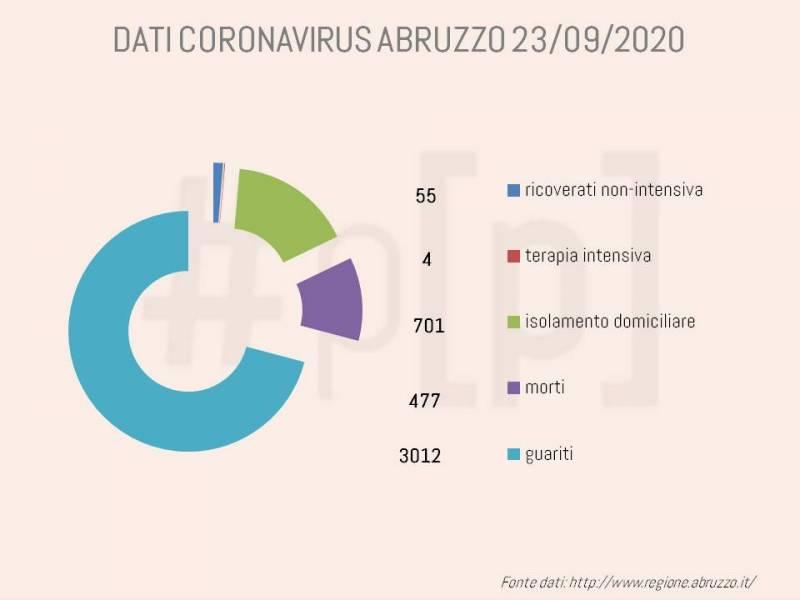 grafici-coronavirus-abruzzo-23-settembre-1