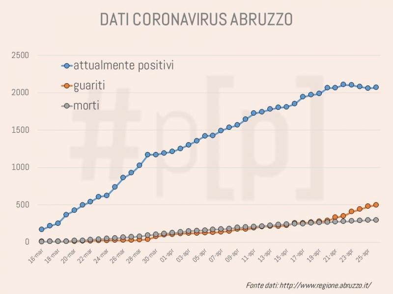 grafici-coronavirus-abruzzo-26-aprile-1
