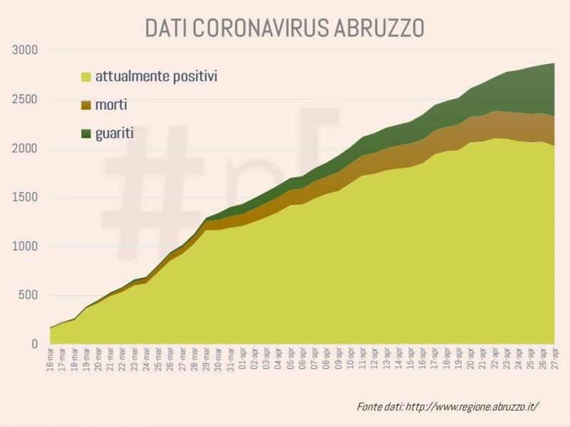 grafici-coronavirus-abruzzo-27-aprile-1