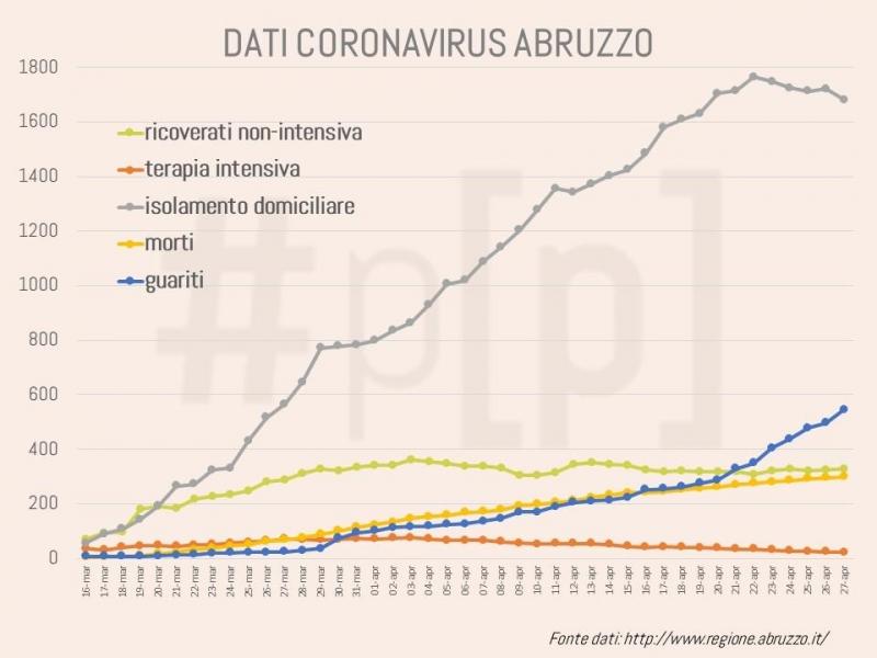 grafici-coronavirus-abruzzo-27-aprile-7