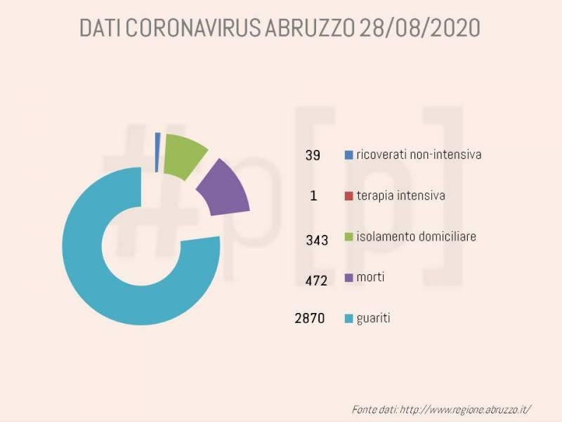grafici-coronavirus-abruzzo-28-agosto-1