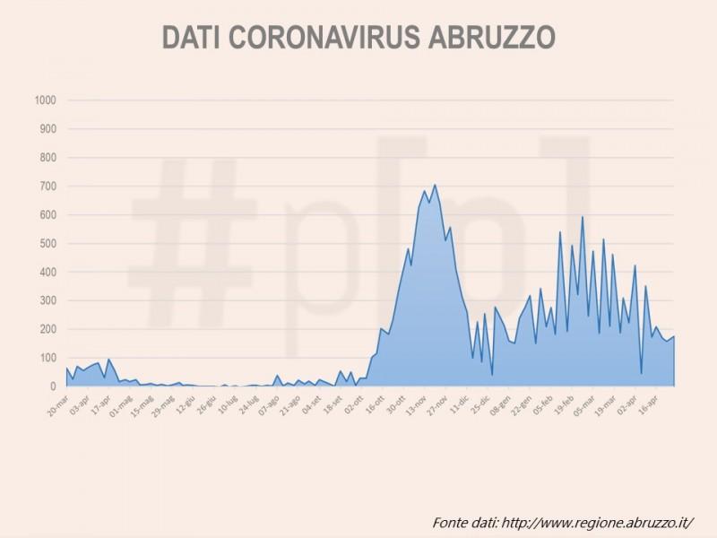 grafici-coronavirus-abruzzo-28-aprile-1