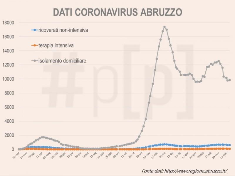 grafici-coronavirus-abruzzo-29-marzo-1