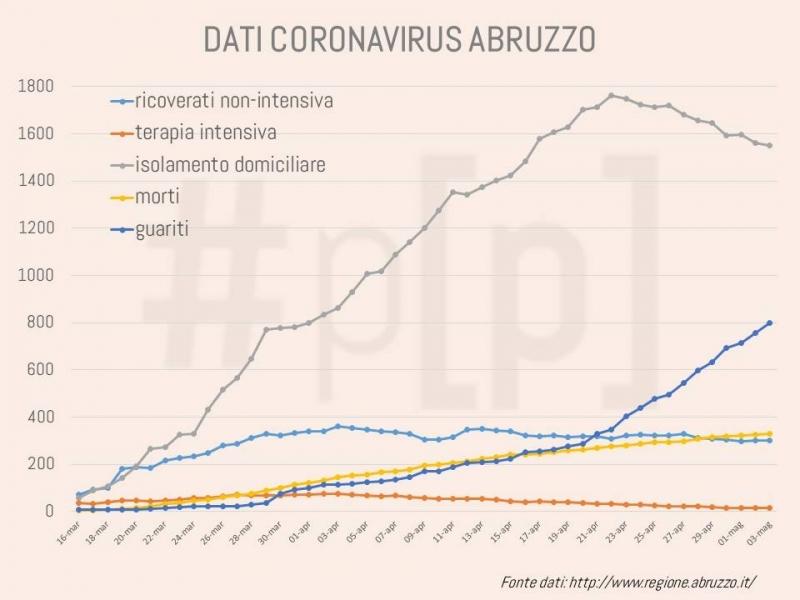 grafici-coronavirus-abruzzo-3-maggio-1
