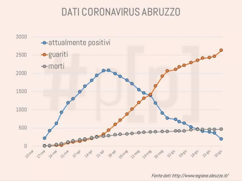 grafici-coronavirus-abruzzo-30-giugno-1