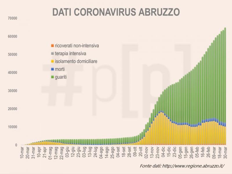 grafici-coronavirus-abruzzo-30-marzo-1
