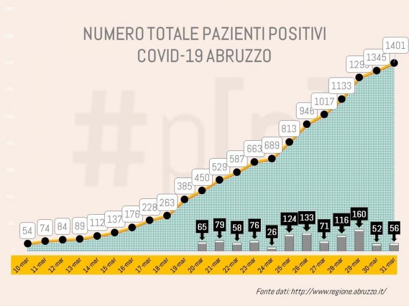 coronavirus-abruzzo-grafici-31-marzo-1