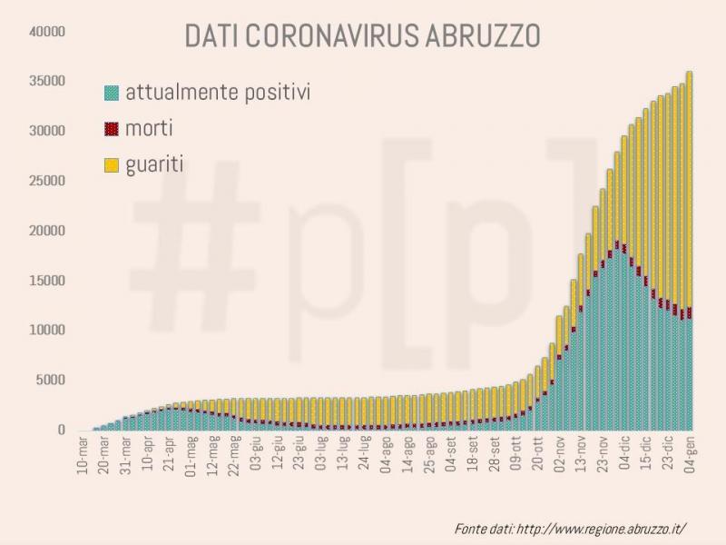 grafici-coronavirus-abruzzo-4-gennaio-2